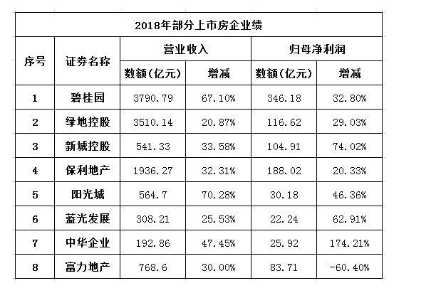碧桂园2018营收3790RFID.8亿元,未来看好三四五线卫浴市场RFID